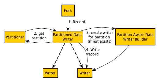 Partitioned Writers - Gobblin Documentation